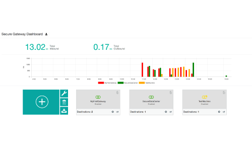 From this view you can manage your various gateways and monitor their overall usage